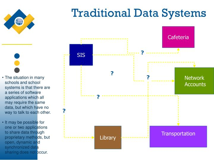 Traditional Data Systems
