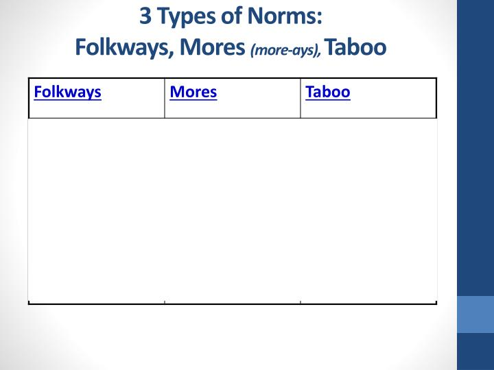 3 Types of Norms:                                       Folkways, Mores