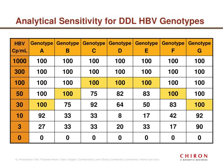 Analytical Sensitivity for DDL HBV Genotypes