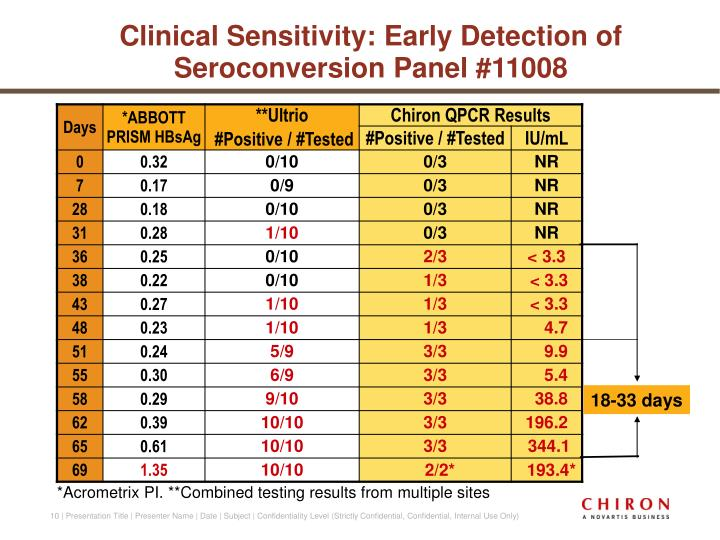 Clinical Sensitivity: Early Detection of Seroconversion Panel #11008