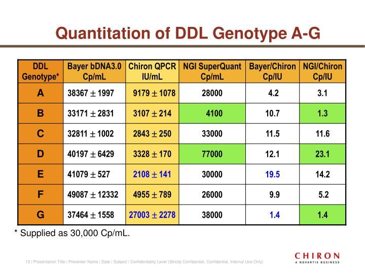 Quantitation of DDL Genotype A-G