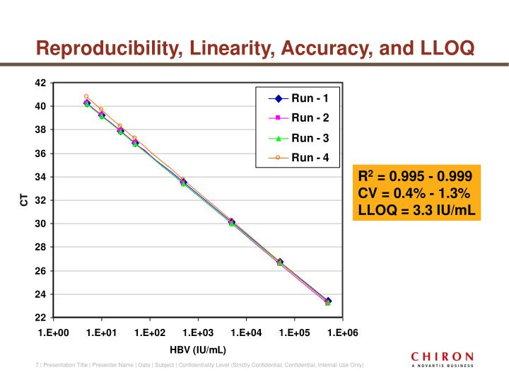 Reproducibility, Linearity, Accuracy, and LLOQ