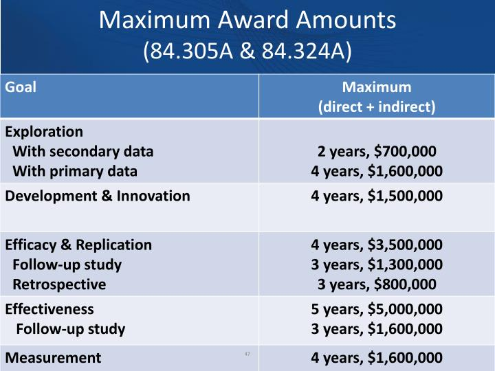 Maximum Award Amounts