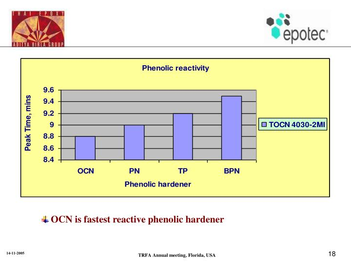 OCN is fastest reactive phenolic hardener