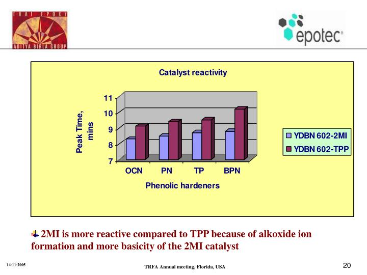 2MI is more reactive compared to TPP because of alkoxide ion formation and more basicity of the 2MI catalyst