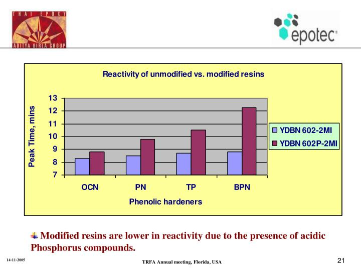 Modified resins are lower in reactivity due to the presence of acidic Phosphorus compounds.