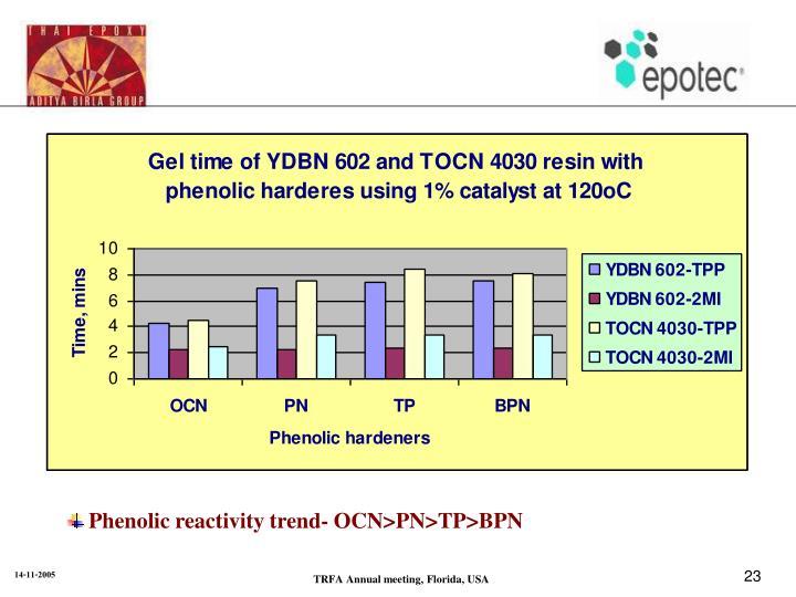 Phenolic reactivity trend- OCN>PN>TP>BPN