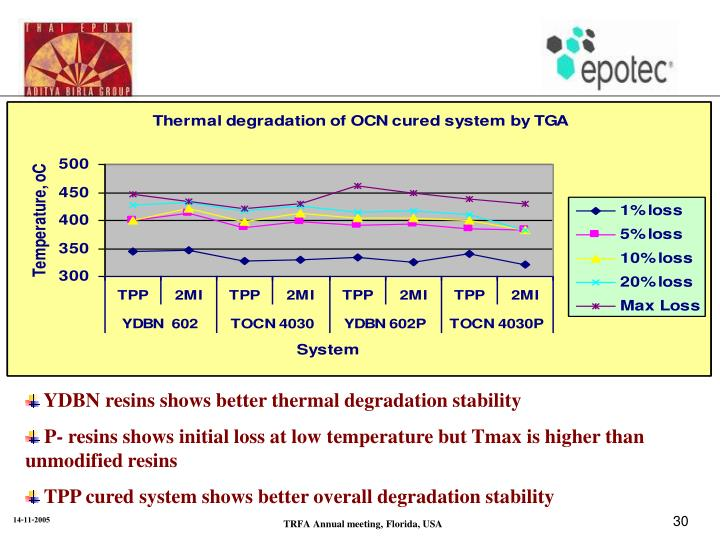 YDBN resins shows better thermal degradation stability