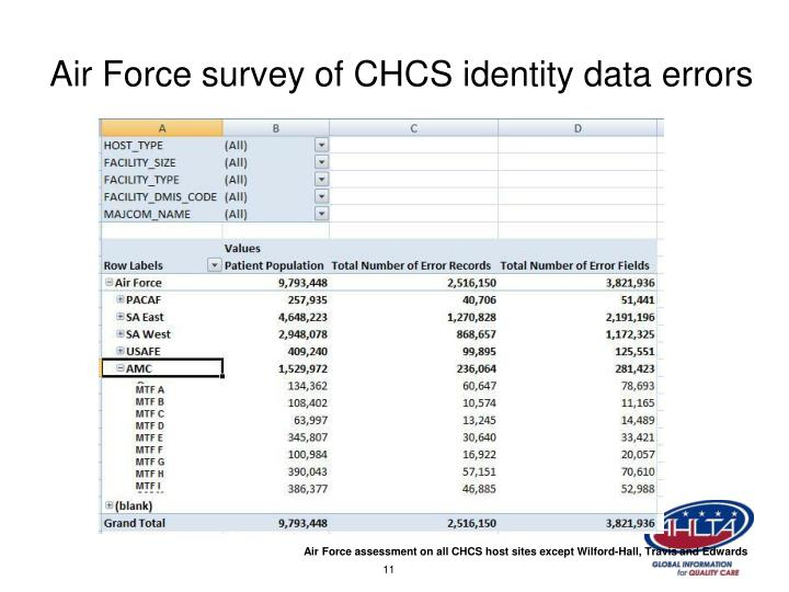 Air Force survey of CHCS identity data errors
