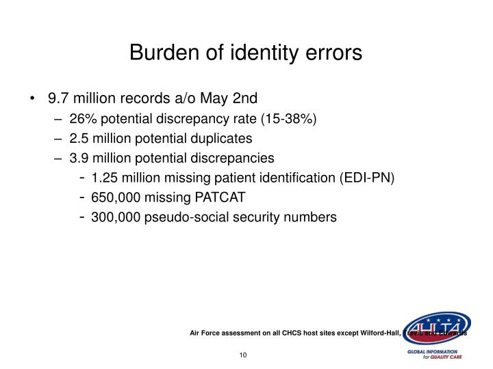 Burden of identity errors