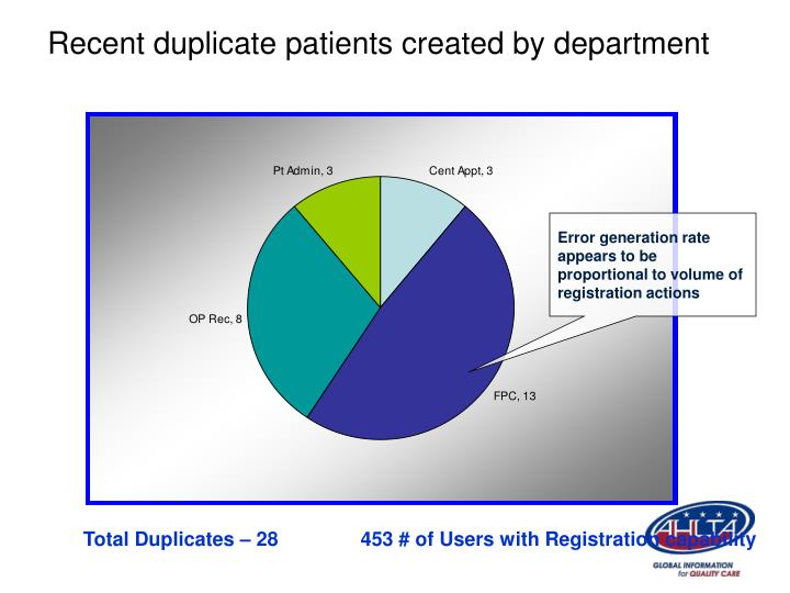 Recent duplicate patients created by department