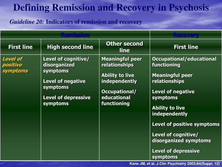 Defining Remission and Recovery in Psychosis