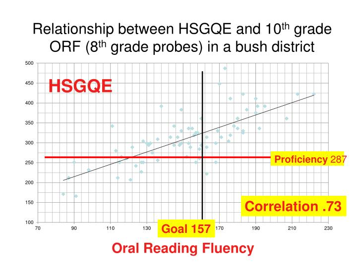 Relationship between HSGQE and 10