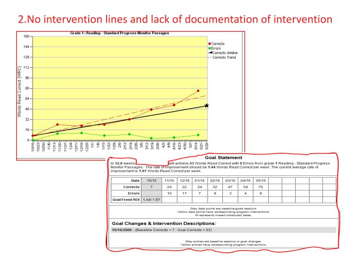 No intervention lines and lack of documentation of intervention
