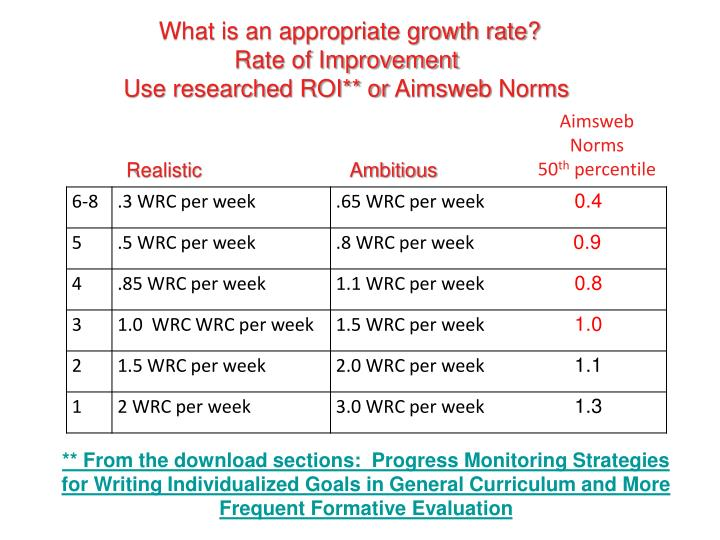 What is an appropriate growth rate?