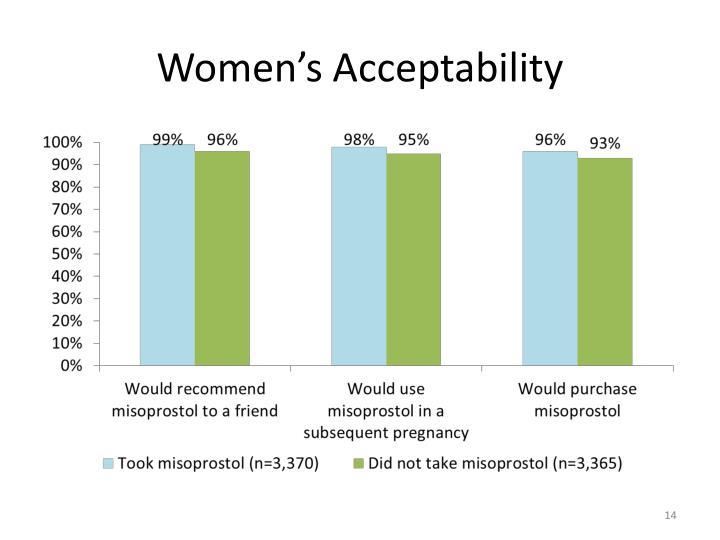 Women's Acceptability