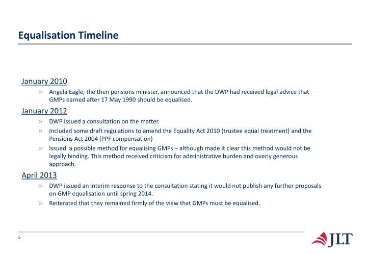 Equalisation Timeline
