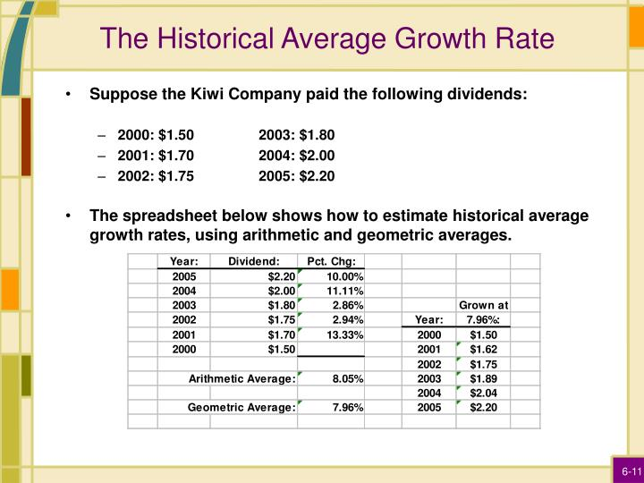 The Historical Average Growth Rate
