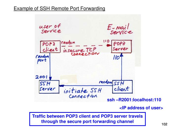 Example of SSH Remote Port Forwarding