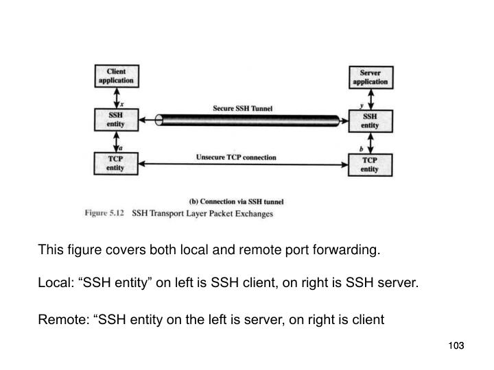 This figure covers both local and remote port forwarding.