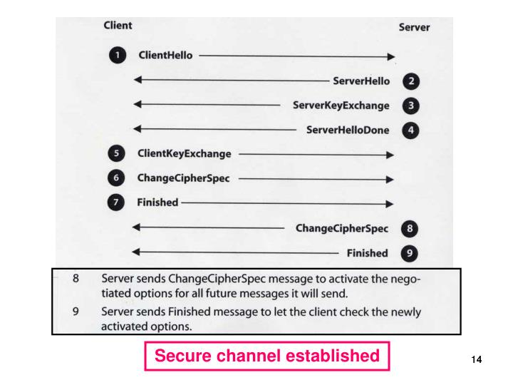 Secure channel established