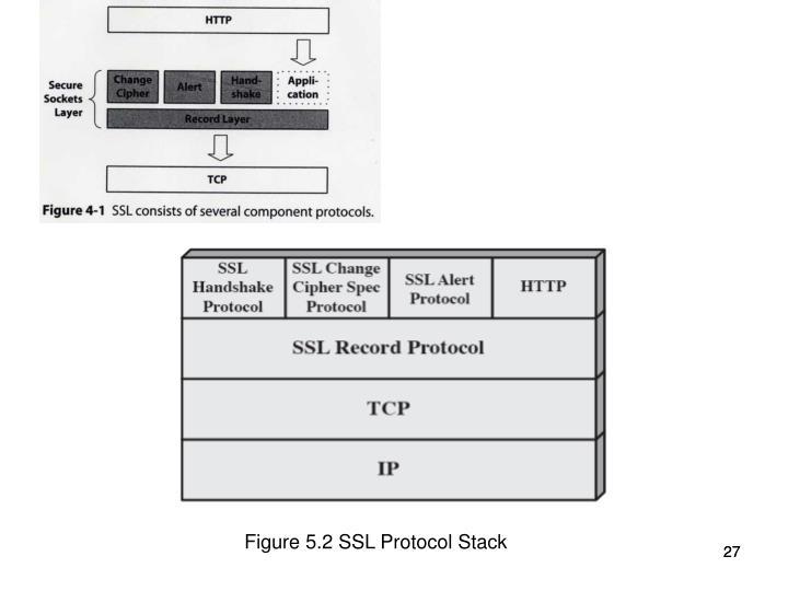 Figure 5.2 SSL Protocol Stack