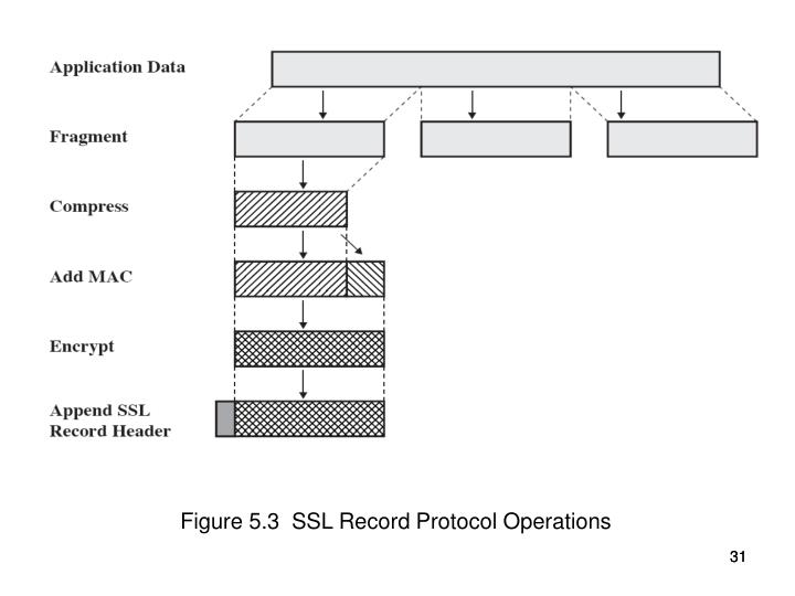 Figure 5.3  SSL Record Protocol Operations