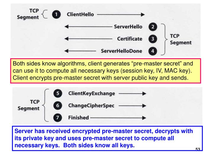 "Both sides know algorithms, client generates ""pre-master secret"" and can use it to compute all necessary keys (session key, IV, MAC key).  Client encrypts pre-master secret with server public key and sends."