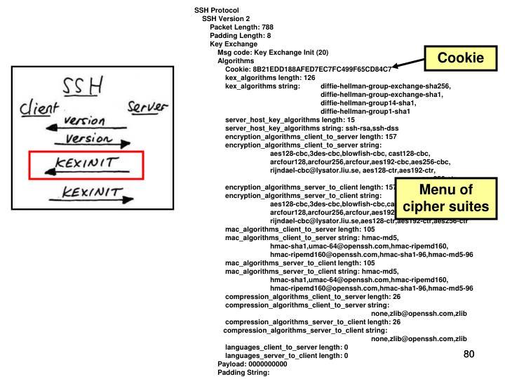 SSH Protocol