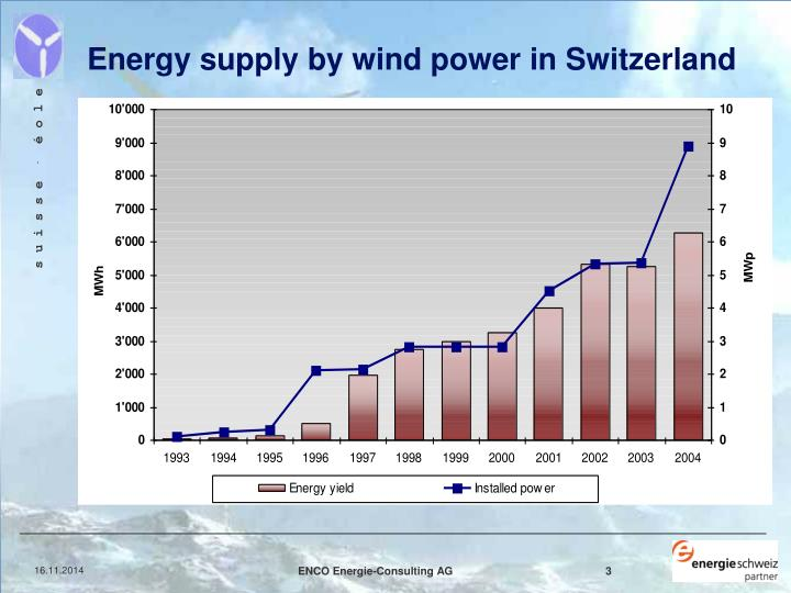 Energy supply by wind power in Switzerland