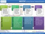 mentor learning outcome tracking evaluation