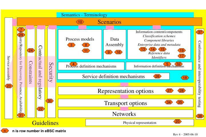 Semantics - Terminology
