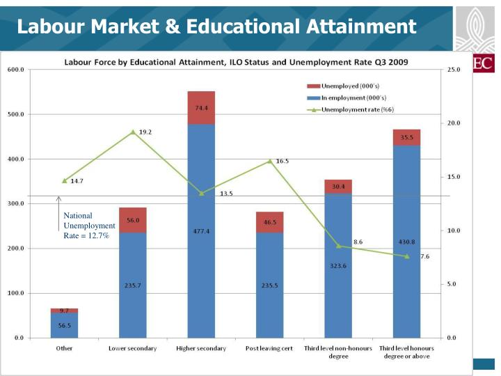 Labour market educational attainment