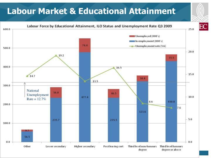 Labour Market & Educational Attainment