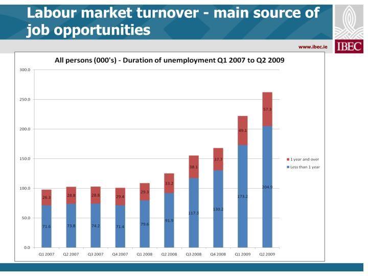 Labour market turnover - main source of job opportunities