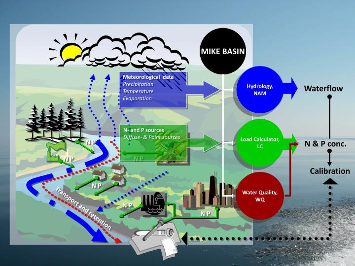 Meteorological  data
