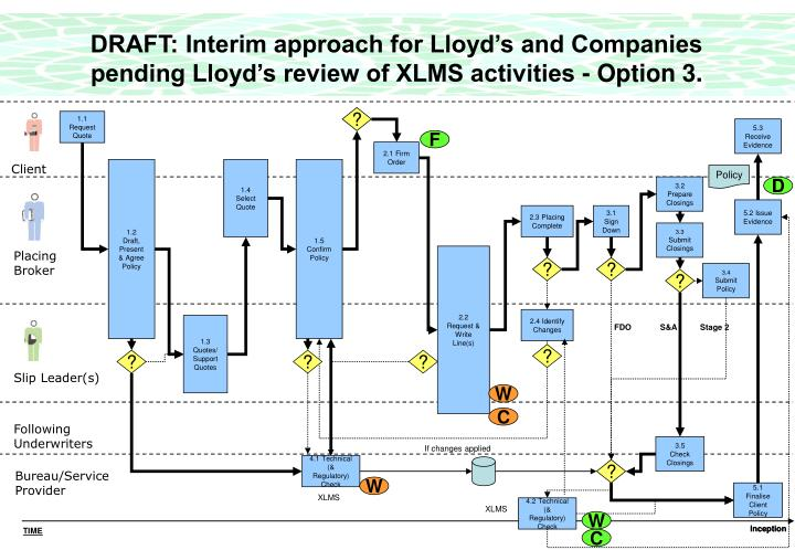 DRAFT: Interim approach for Lloyd's and Companies pending Lloyd's review of XLMS activities - Option 3.