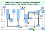 draft interim approach for lloyd s and companies pending lloyd s review of xlms activities option 3