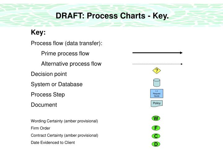 DRAFT: Process Charts - Key.