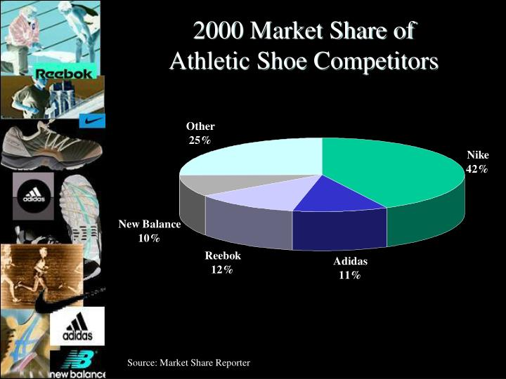 2000 Market Share of