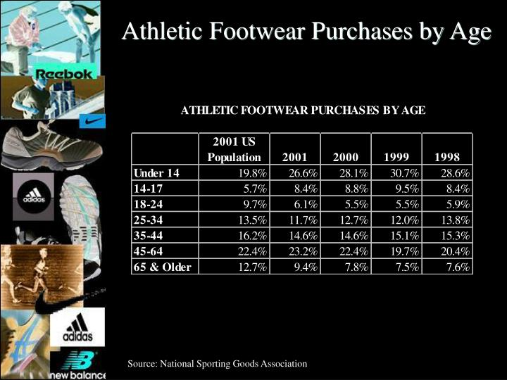 Athletic Footwear Purchases by Age