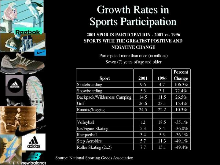 Growth Rates in