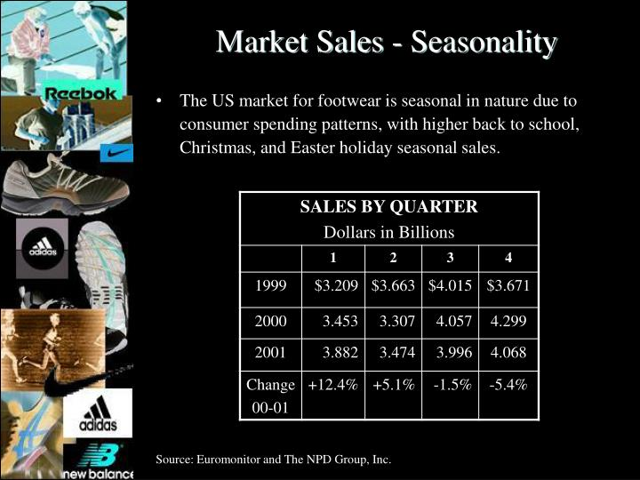 Market Sales - Seasonality