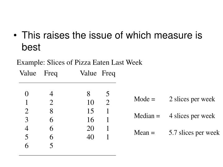 Example: Slices of Pizza Eaten Last Week