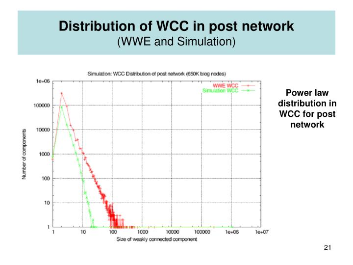 Distribution of WCC in post network