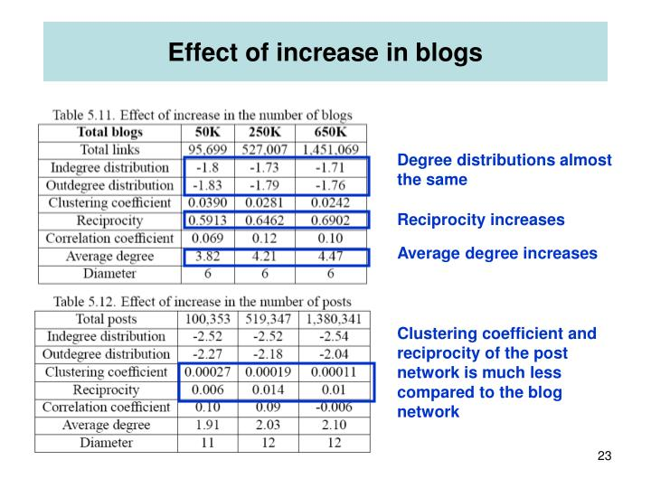 Effect of increase in blogs
