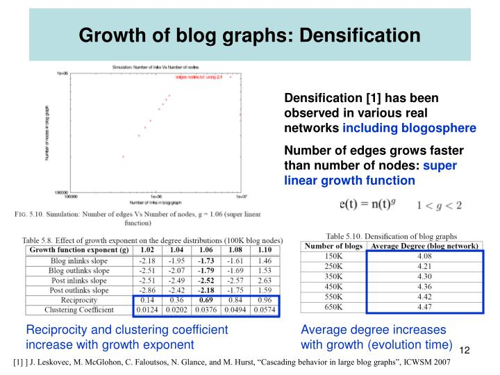Growth of blog graphs: Densification