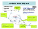 proposed model blog view
