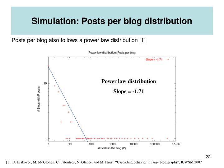 Simulation: Posts per blog distribution