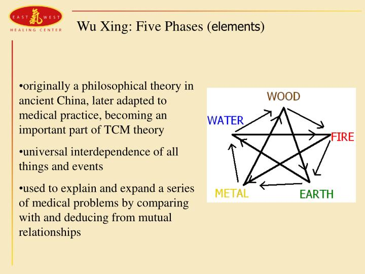 Wu Xing: Five Phases (